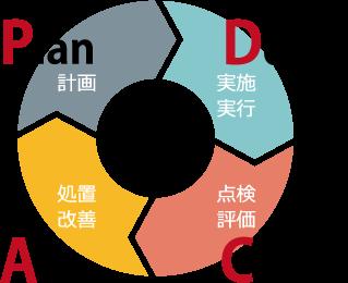 PDCAサイクル表