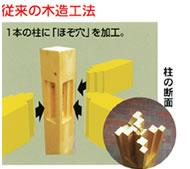 従来の木造構造